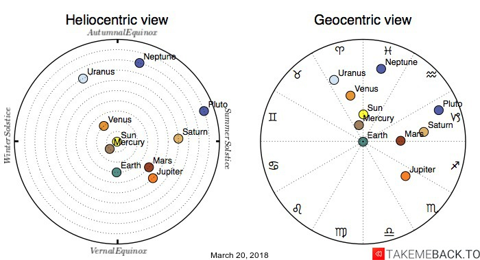 Planetary positions on March 20, 2018 - Heliocentric and Geocentric views