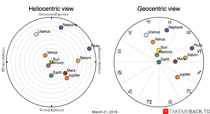 Planetary positions on March 21, 2018 - Heliocentric and Geocentric views