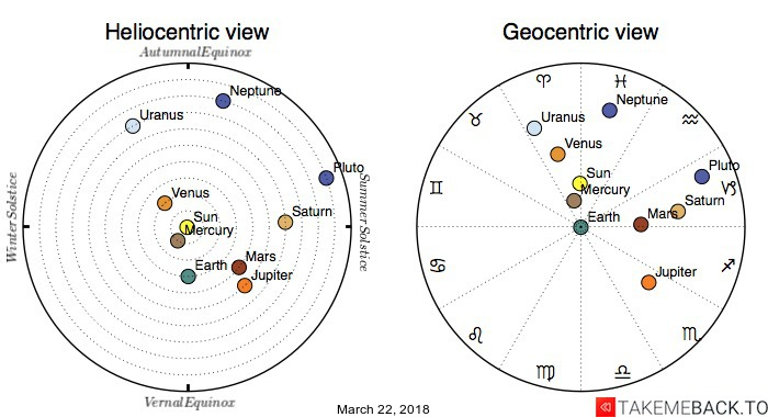 Planetary positions on March 22, 2018 - Heliocentric and Geocentric views