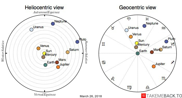 Planetary positions on March 26, 2018 - Heliocentric and Geocentric views