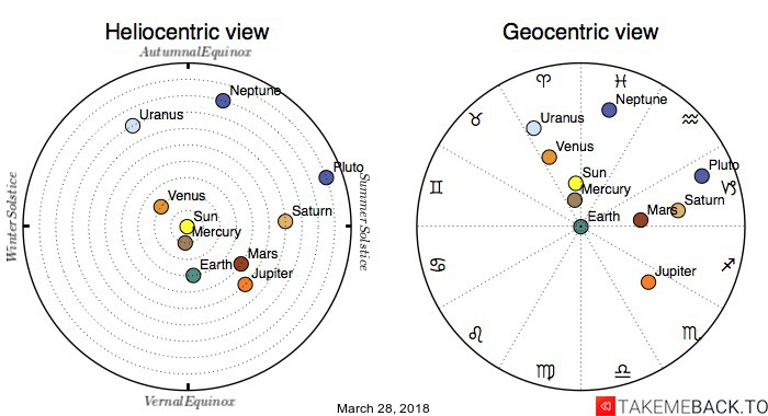 Planetary positions on March 28, 2018 - Heliocentric and Geocentric views