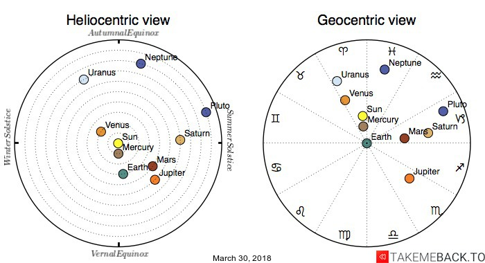 Planetary positions on March 30, 2018 - Heliocentric and Geocentric views