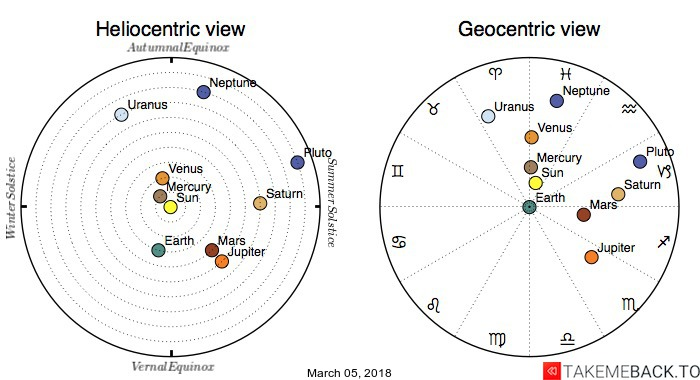 Planetary positions on March 05, 2018 - Heliocentric and Geocentric views