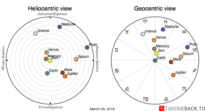 Planetary positions on March 09, 2018 - Heliocentric and Geocentric views