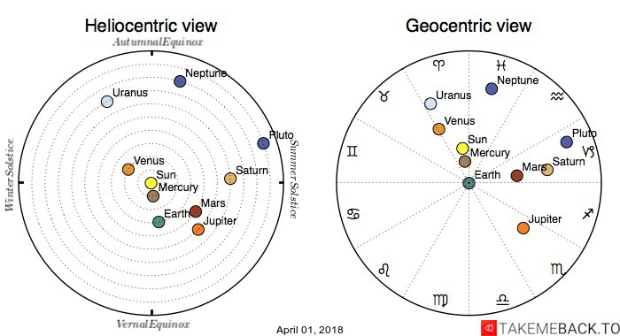 Planetary positions on April 01, 2018 - Heliocentric and Geocentric views