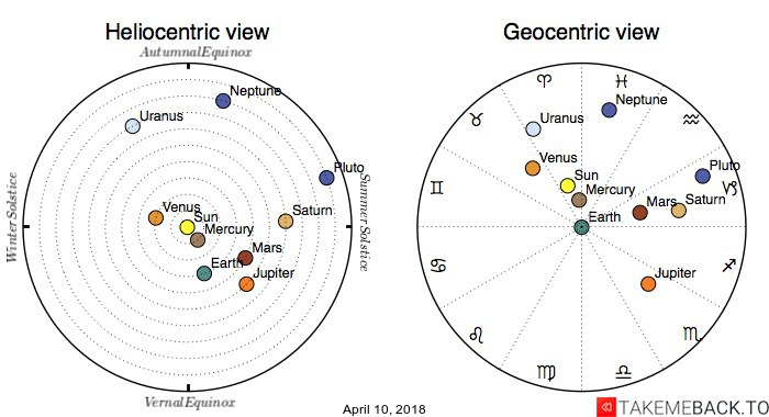 Planetary positions on April 10, 2018 - Heliocentric and Geocentric views