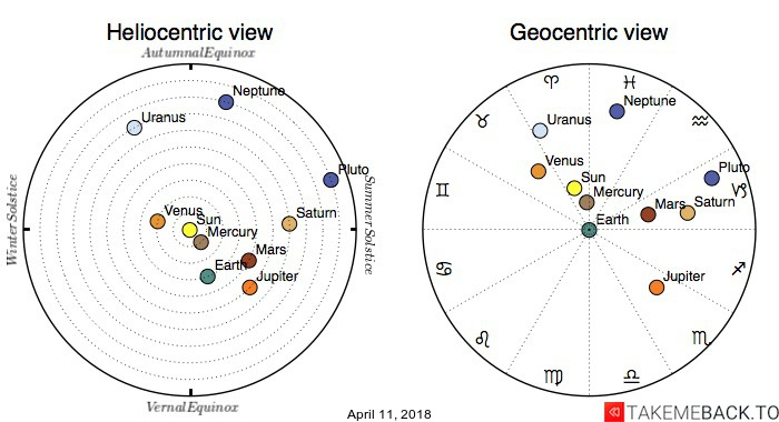 Planetary positions on April 11, 2018 - Heliocentric and Geocentric views