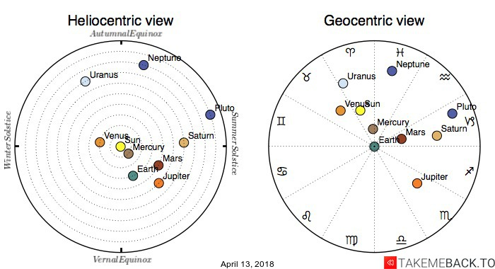 Planetary positions on April 13, 2018 - Heliocentric and Geocentric views