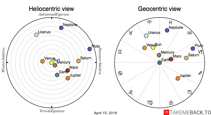 Planetary positions on April 15, 2018 - Heliocentric and Geocentric views