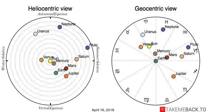 Planetary positions on April 16, 2018 - Heliocentric and Geocentric views