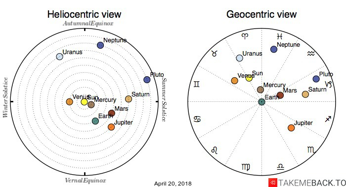 Planetary positions on April 20, 2018 - Heliocentric and Geocentric views
