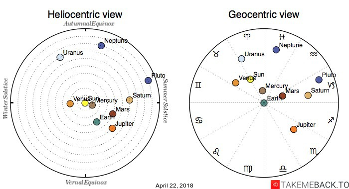 Planetary positions on April 22, 2018 - Heliocentric and Geocentric views