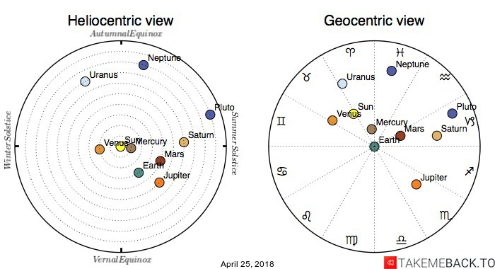 Planetary positions on April 25, 2018 - Heliocentric and Geocentric views