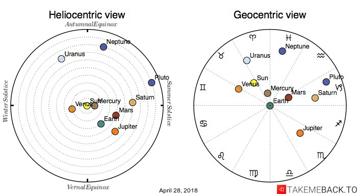 Planetary positions on April 28, 2018 - Heliocentric and Geocentric views