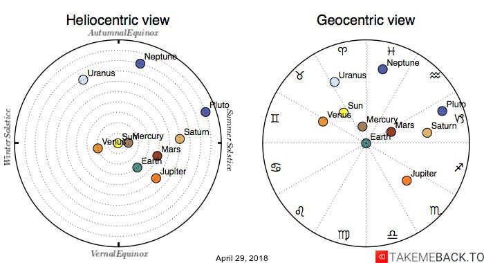 Planetary positions on April 29, 2018 - Heliocentric and Geocentric views