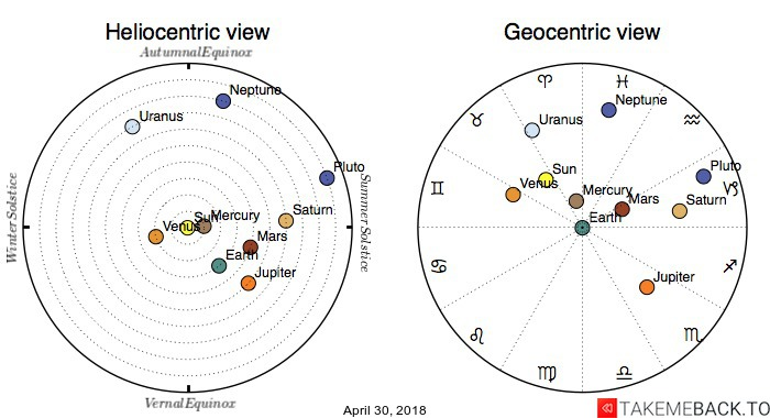 Planetary positions on April 30, 2018 - Heliocentric and Geocentric views