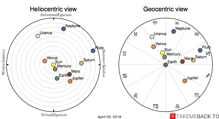 Planetary positions on April 05, 2018 - Heliocentric and Geocentric views