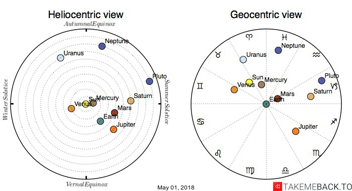 Planetary positions on May 01, 2018 - Heliocentric and Geocentric views