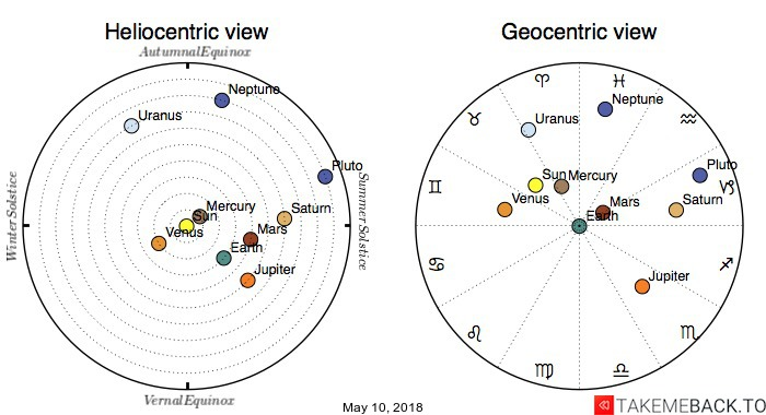Planetary positions on May 10, 2018 - Heliocentric and Geocentric views