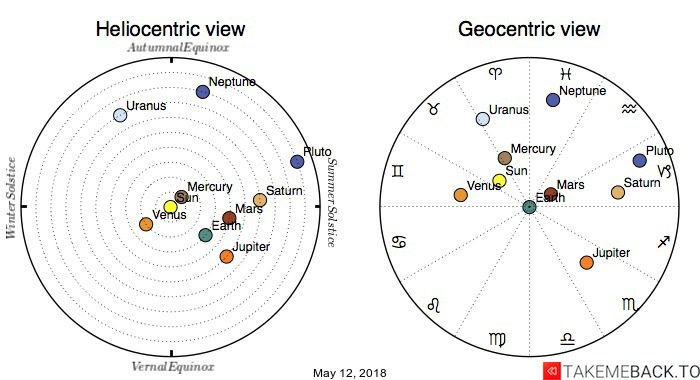 Planetary positions on May 12, 2018 - Heliocentric and Geocentric views