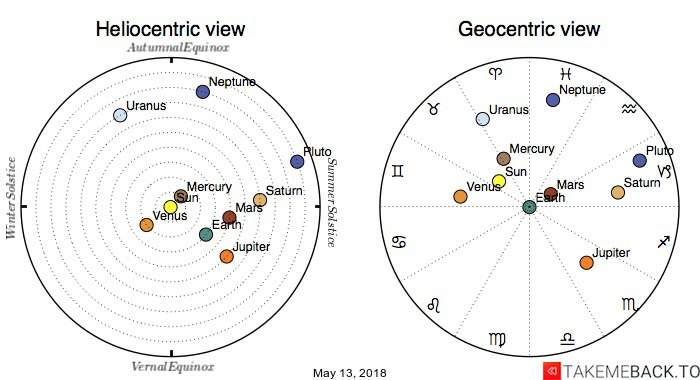 Planetary positions on May 13, 2018 - Heliocentric and Geocentric views