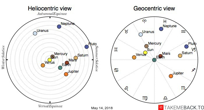 Planetary positions on May 14, 2018 - Heliocentric and Geocentric views