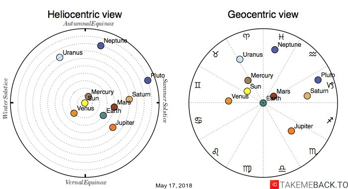 Planetary positions on May 17, 2018 - Heliocentric and Geocentric views