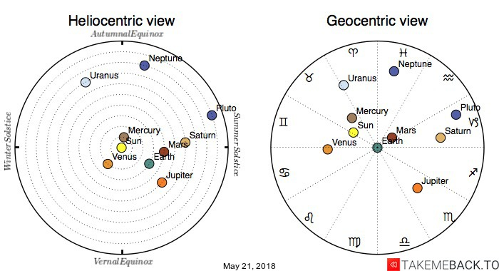 Planetary positions on May 21, 2018 - Heliocentric and Geocentric views