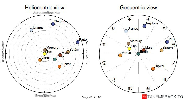 Planetary positions on May 23, 2018 - Heliocentric and Geocentric views