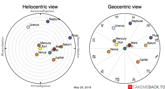 Planetary positions on May 28, 2018 - Heliocentric and Geocentric views