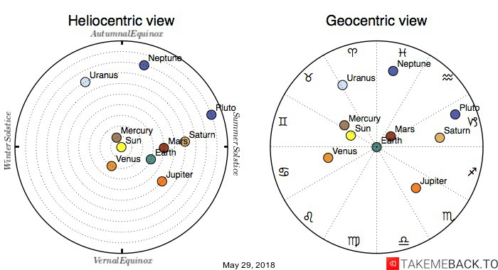 Planetary positions on May 29, 2018 - Heliocentric and Geocentric views