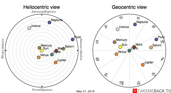 Planetary positions on May 31, 2018 - Heliocentric and Geocentric views