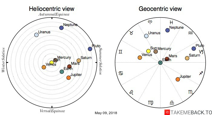 Planetary positions on May 09, 2018 - Heliocentric and Geocentric views