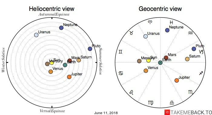 Planetary positions on June 11, 2018 - Heliocentric and Geocentric views