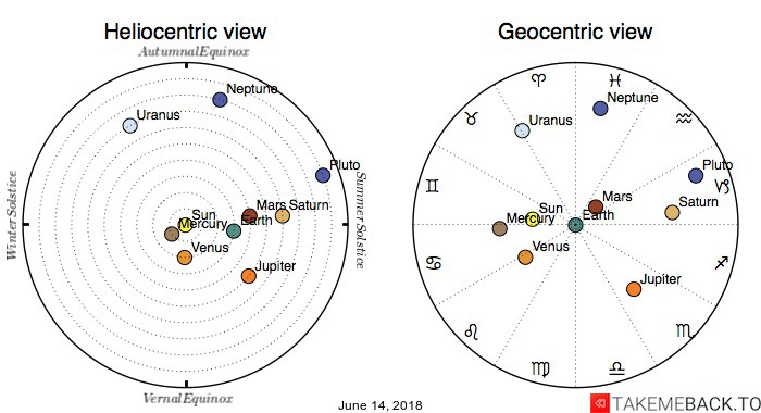Planetary positions on June 14, 2018 - Heliocentric and Geocentric views