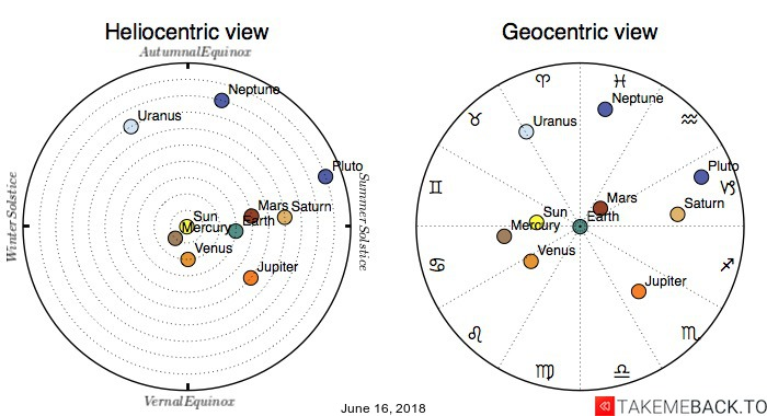 Planetary positions on June 16, 2018 - Heliocentric and Geocentric views