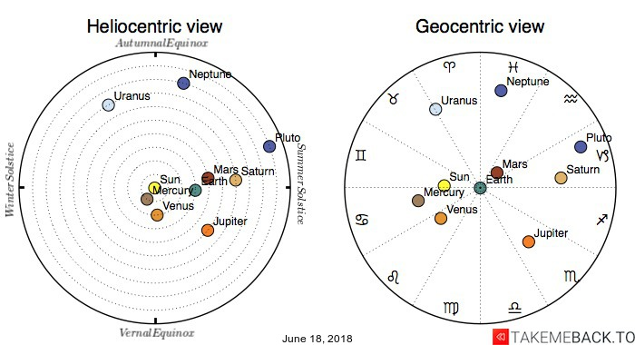 Planetary positions on June 18, 2018 - Heliocentric and Geocentric views