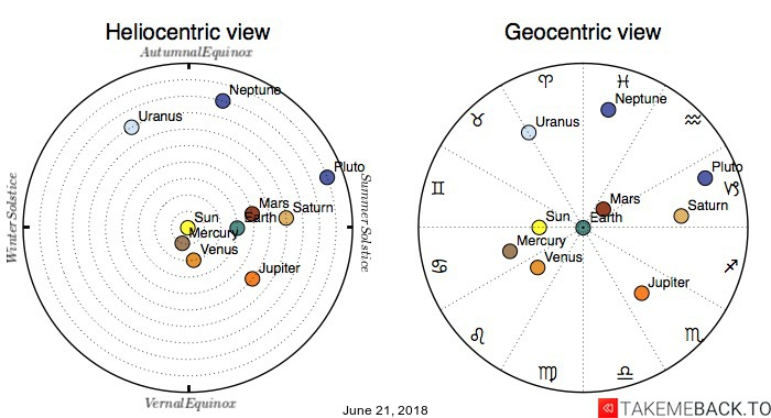 Planetary positions on June 21, 2018 - Heliocentric and Geocentric views