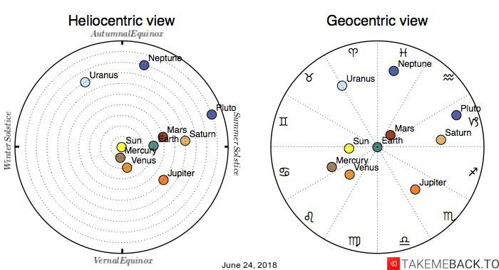 Planetary positions on June 24, 2018 - Heliocentric and Geocentric views