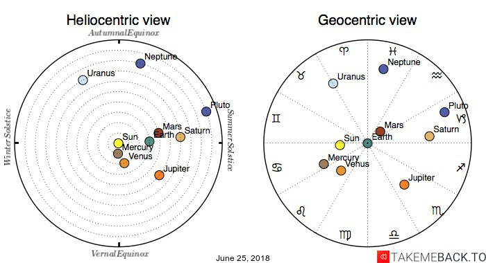 Planetary positions on June 25, 2018 - Heliocentric and Geocentric views