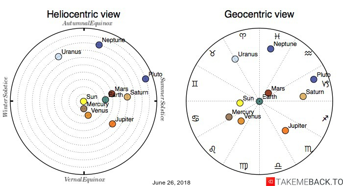 Planetary positions on June 26, 2018 - Heliocentric and Geocentric views
