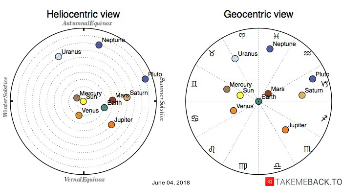 Planetary positions on June 04, 2018 - Heliocentric and Geocentric views