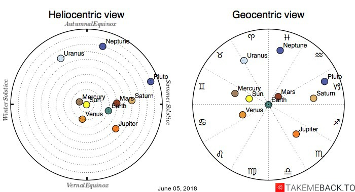 Planetary positions on June 05, 2018 - Heliocentric and Geocentric views