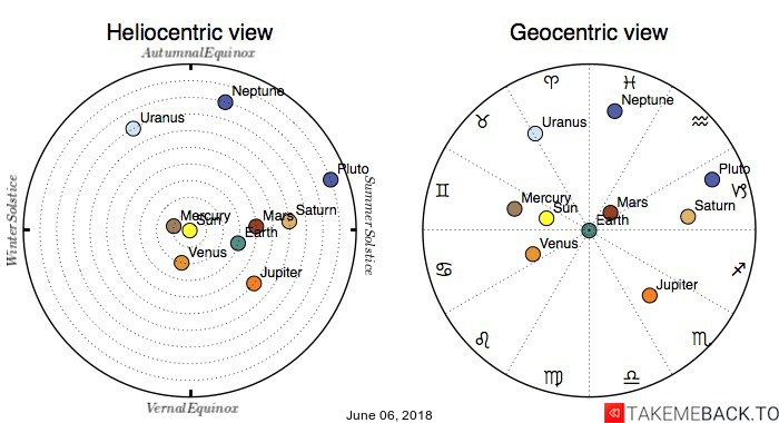 Planetary positions on June 06, 2018 - Heliocentric and Geocentric views