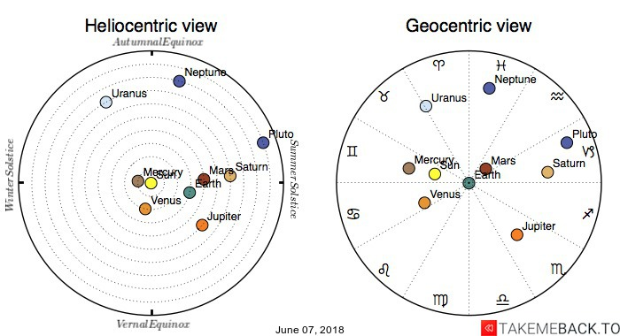 Planetary positions on June 07, 2018 - Heliocentric and Geocentric views
