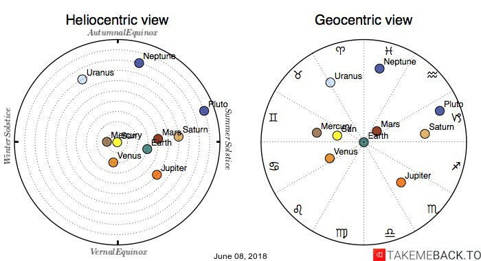 Planetary positions on June 08, 2018 - Heliocentric and Geocentric views