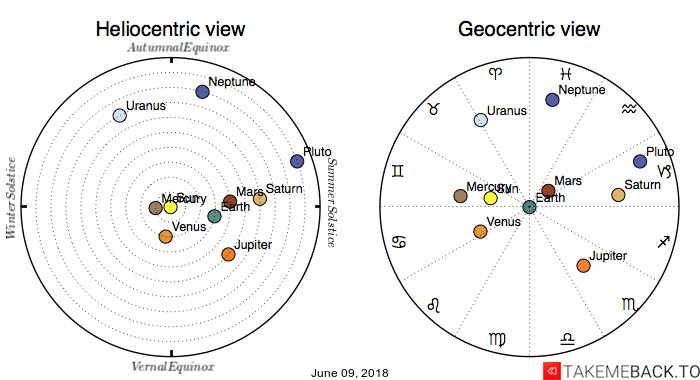 Planetary positions on June 09, 2018 - Heliocentric and Geocentric views