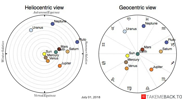 Planetary positions on July 01, 2018 - Heliocentric and Geocentric views