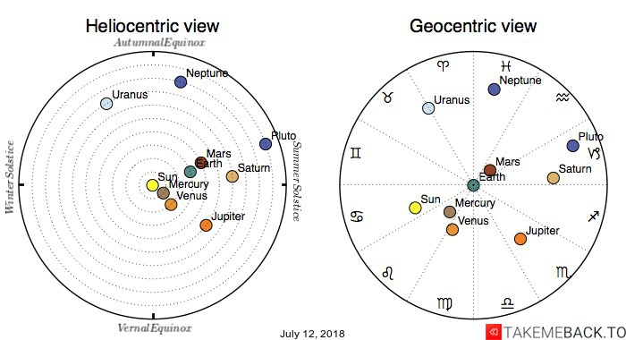 Planetary positions on July 12, 2018 - Heliocentric and Geocentric views