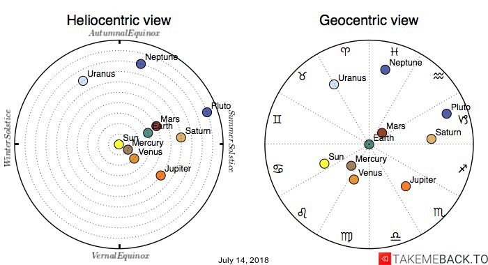 Planetary positions on July 14, 2018 - Heliocentric and Geocentric views